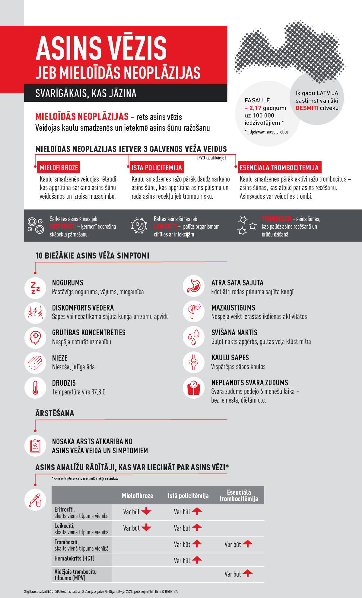 Asins vēzis infografika