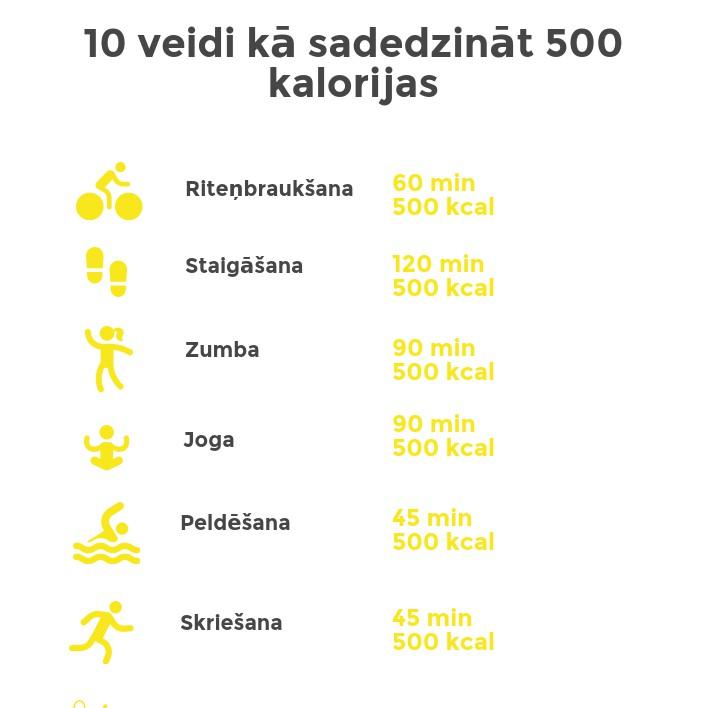 Kalorijas un sports