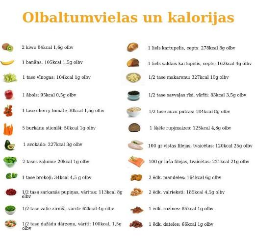 Olbaltumvielas produktos