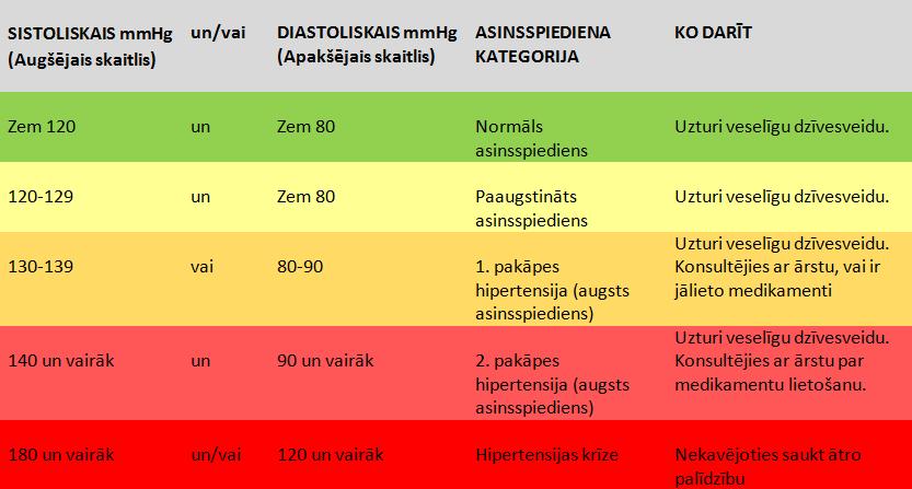 Asinsspiediena kategorijas
